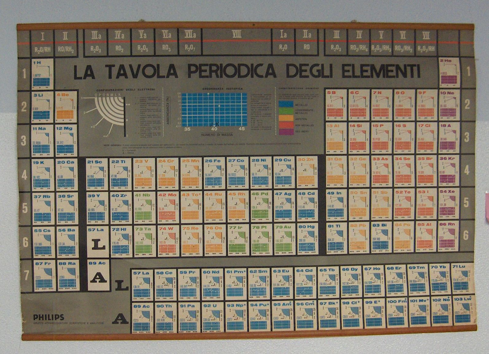 Esperienze di chimica i mattoni dell 39 universo - Quali sono i metalli nella tavola periodica ...