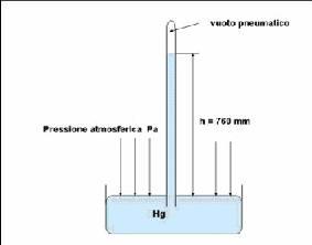 Come Calcolare La Pressione Dell Acqua Del Rubinetto.Premessa Teorica